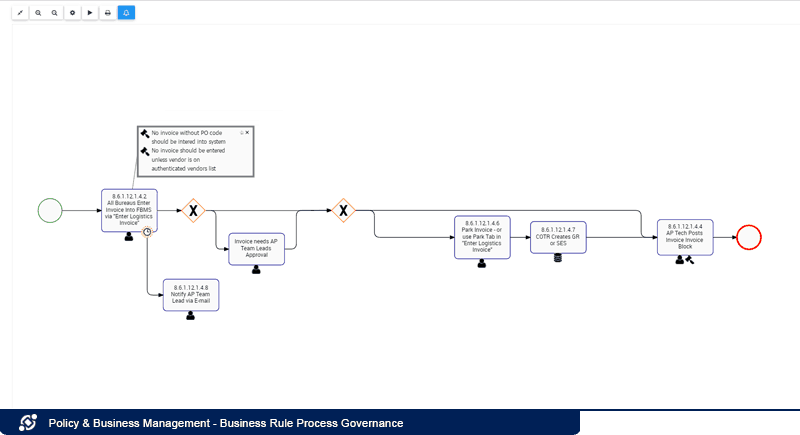 Business Rule Process Governance