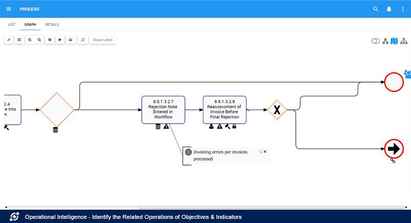 Identificar indicadores de objetivos de operaciones relacionadas