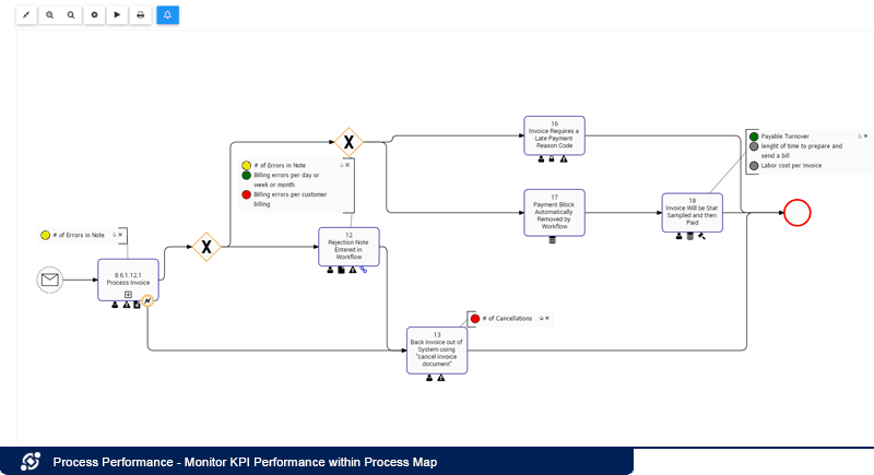 Supervisar el desempeño de KPI dentro del mapa de procesos