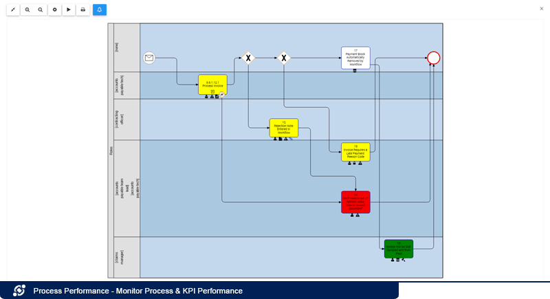 Supervisar el desempeño de los KPI del proceso