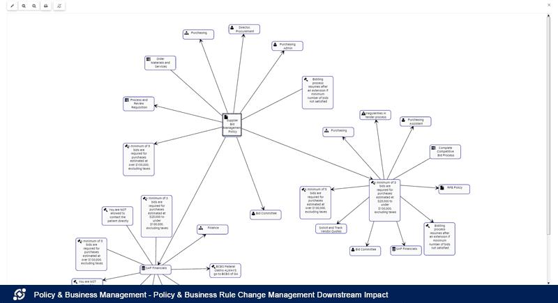 Administración de cambios de Reglas de negocios, políticas. Impacto.