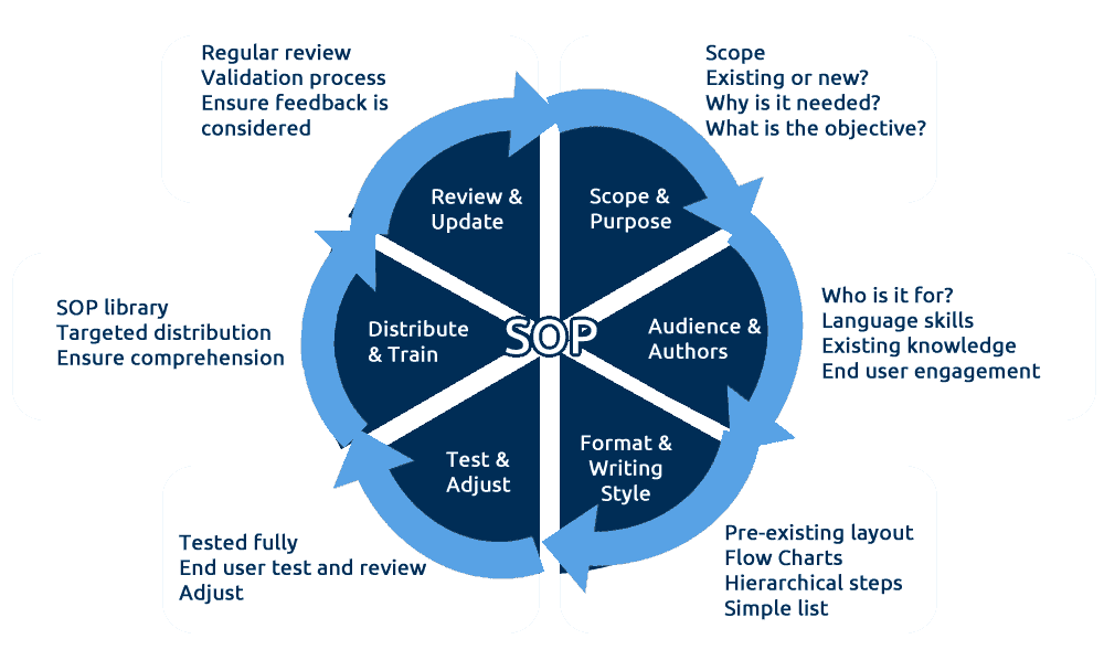 Write Good Business Standard Operating Procedures (SOP)