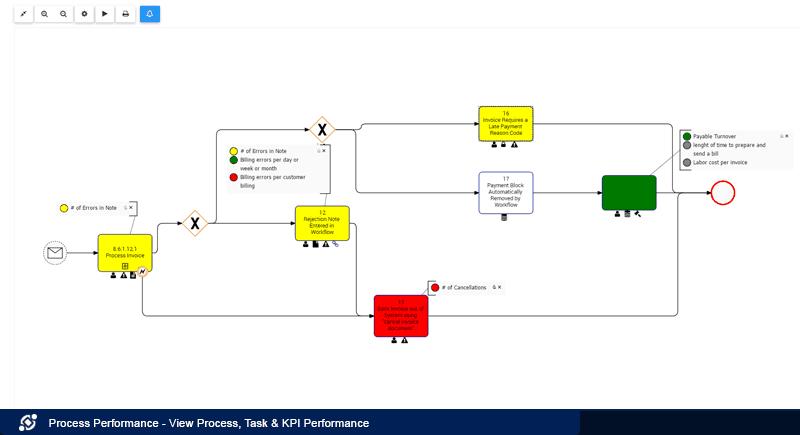 Ver el desempeño de procesos, tareas y KPI