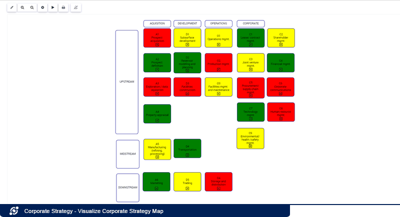 Visualizar mapa de estrategia corporativa