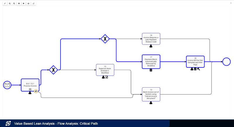Flow Analysis: Critical Path