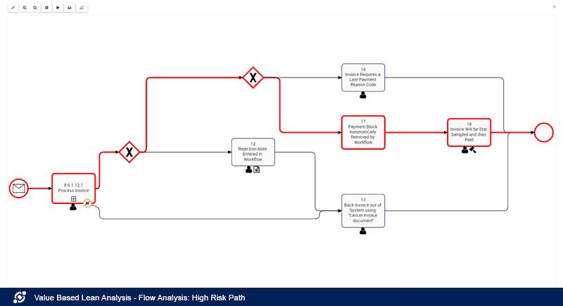 Análisis de flujo: Ruta de alto riesgo