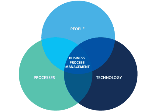 What is BPM? What is Process Management?