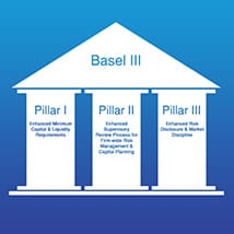 Basel Compliance for Basel 3 and Basel 1 2 3