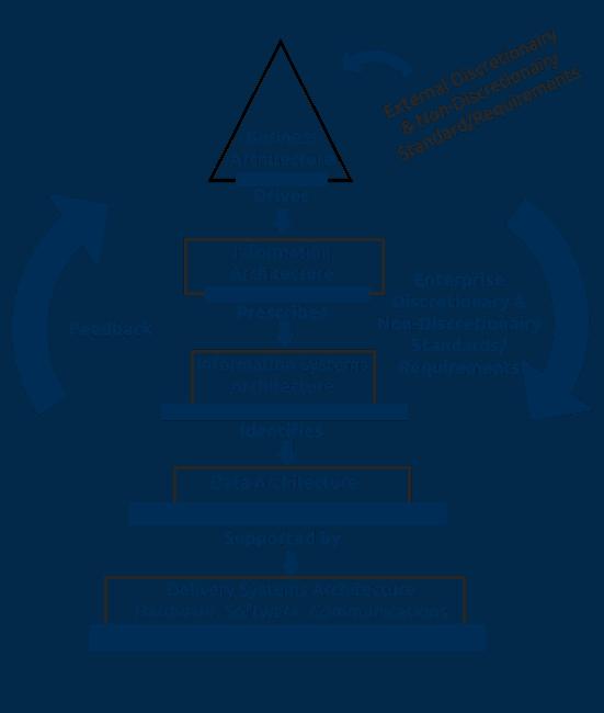 Process Migration Services