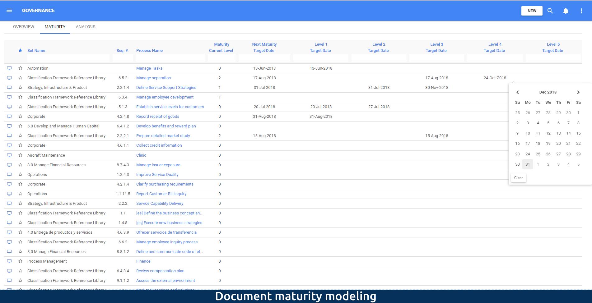 Document maturity modeling
