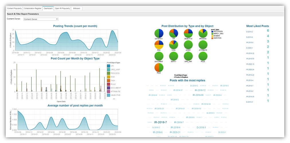 Collaboration Monitoring