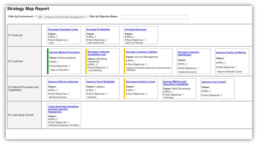 Strategy Map Dashboard
