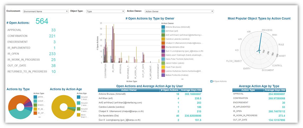 Workflow Monitoring Dashboards