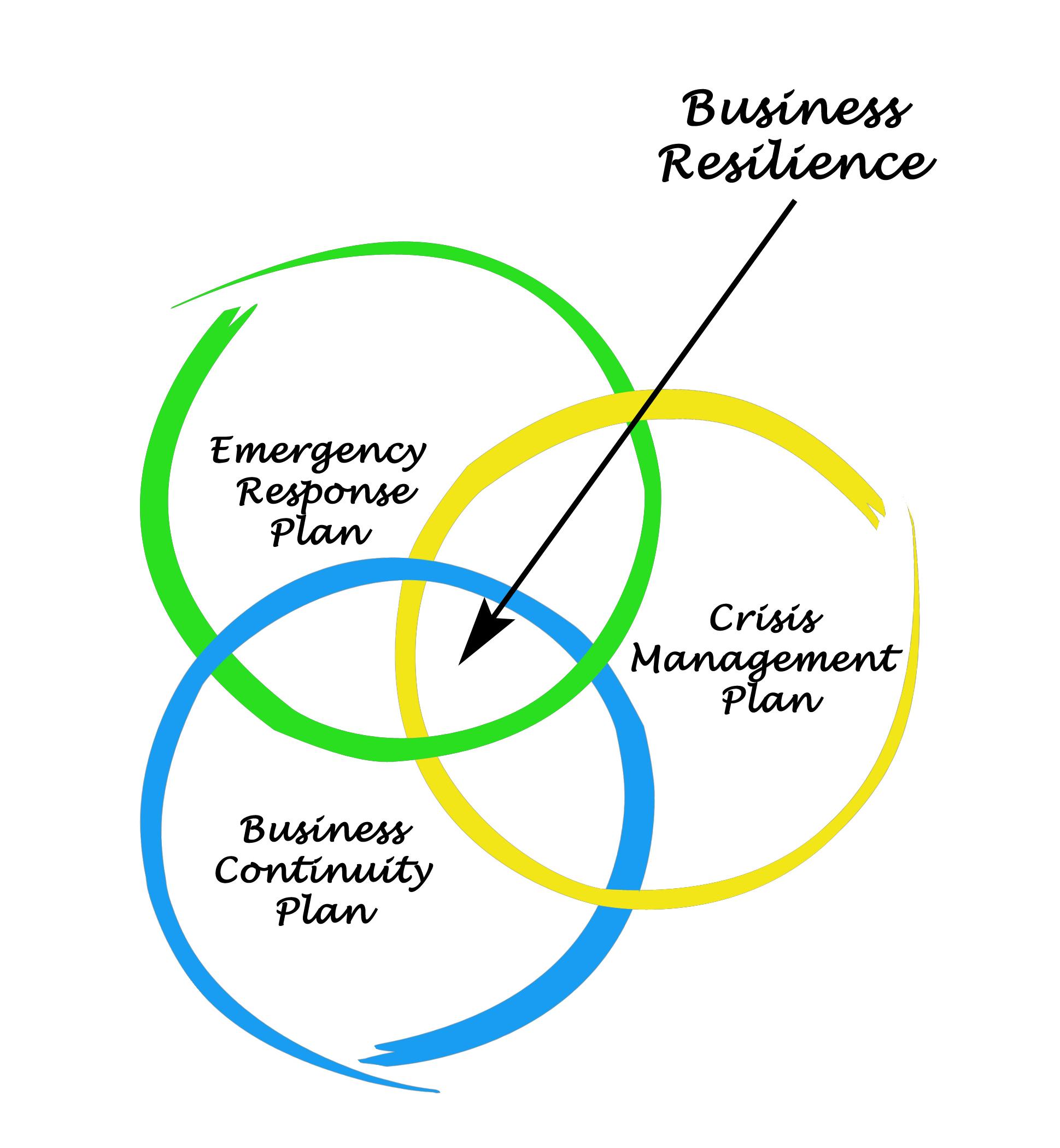 Audit de processus et conformité des processus